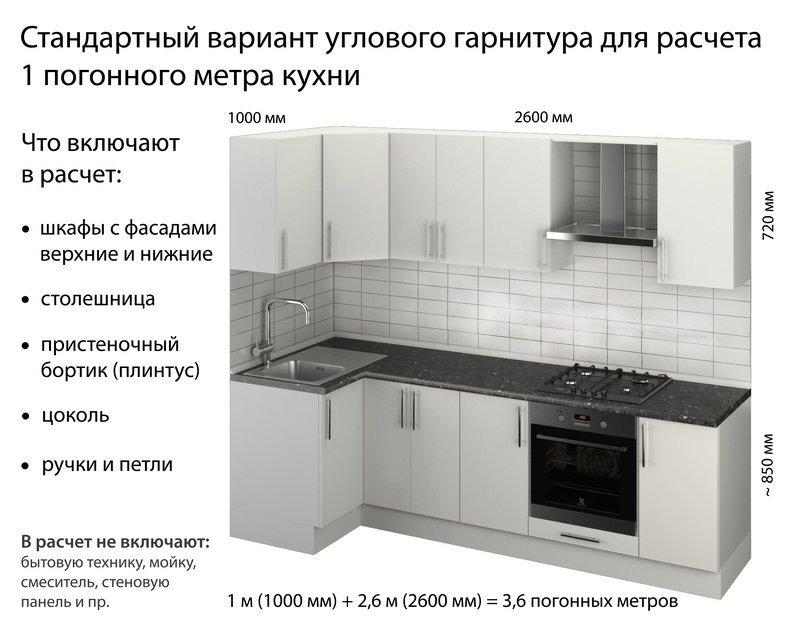 Что такое погонный метр? Как рассчитать погонный метр кухни?